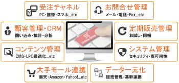 ECサイトリニューアル機能イメージ